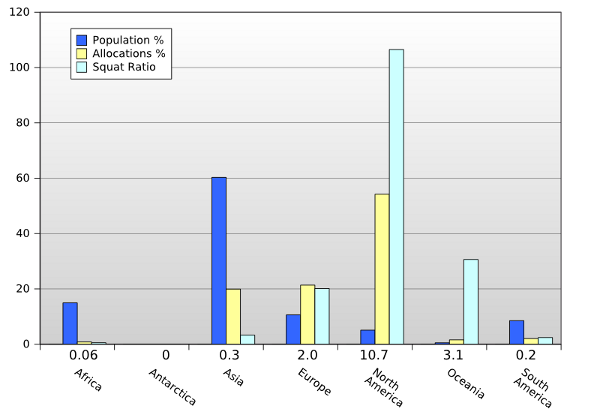 Population vs IP allocations graph